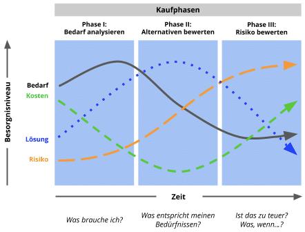 Verschiedene Kaufphase des Kunden - 7 Ebenen: Sicherheit