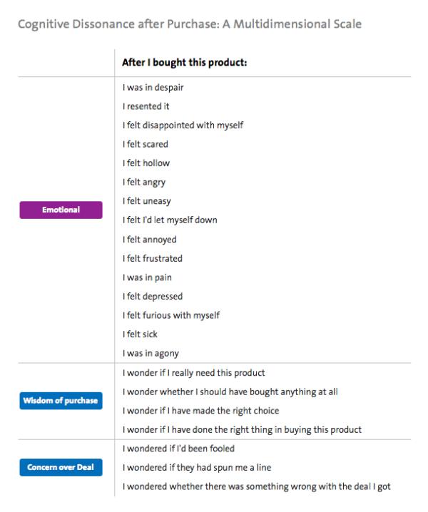 Kognitive Dissonanz nach Bewertung eines Kaufs