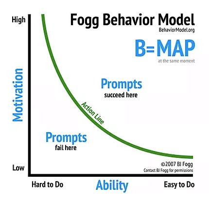 Fogg behavior model für Übersicht der Handlungen im Bereich Konsumpsychologoie