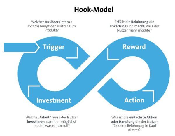 Hook Model Prozess um Nutzerinteraktion zu verstehen