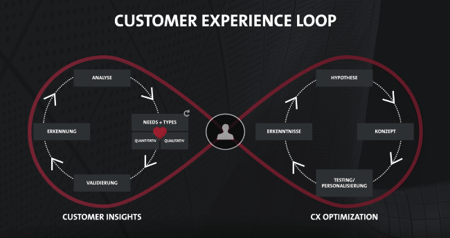 Customer Experience Loop zwischen Customer Insights und CX Optimization