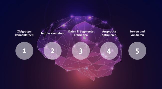 CX Modell für die wichtigen Schritte der Personalisierung und Data Analytics