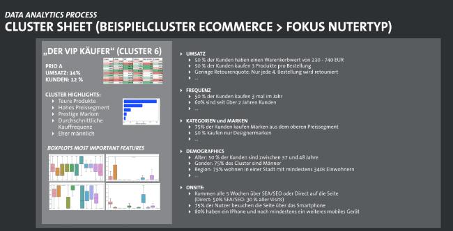 Cluster Sheet für Visualiserung von Datenerhebung und Kundensegmentierung