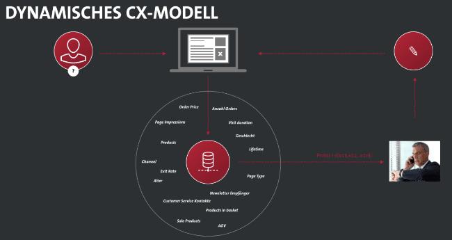 Dynamisches CX Modell für Data zu Persona im E-Commerce mit Personalisierung