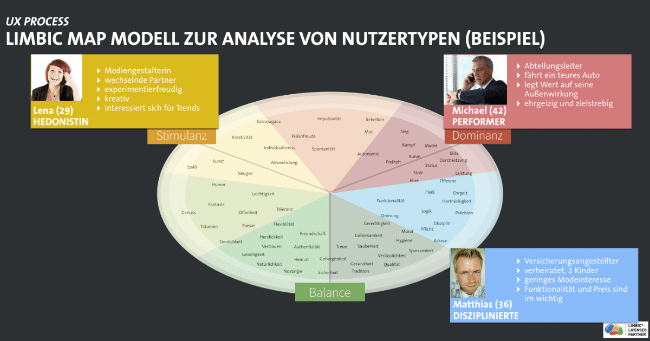 Limbic Map zur Analyse von Nutzer und Personae
