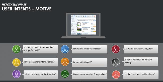 Fragekatalog für User Intents und Motive von Personae