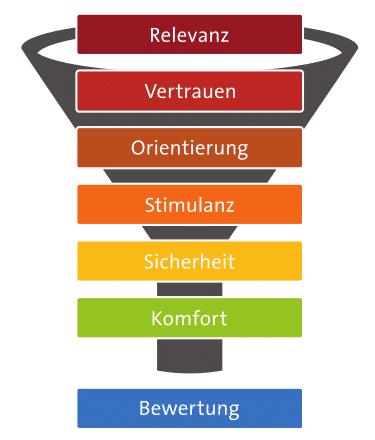 7 Ebenen der Konversion Modell