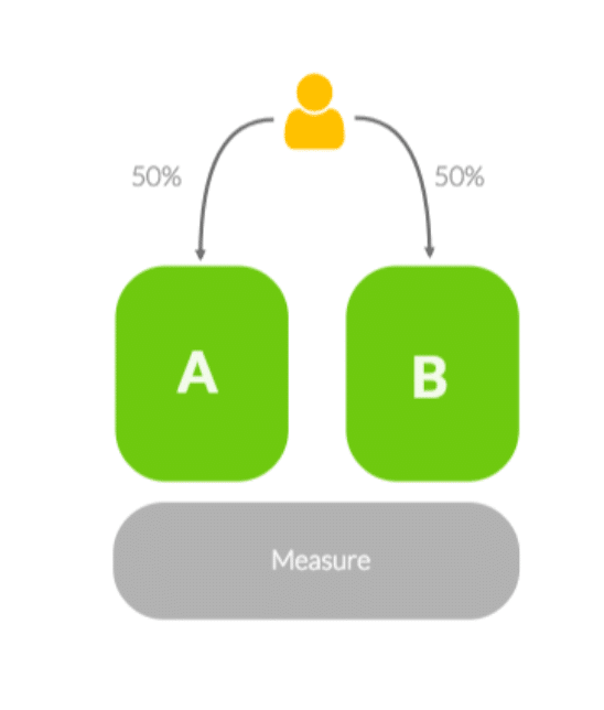 Abbildung für AB-Test Methode