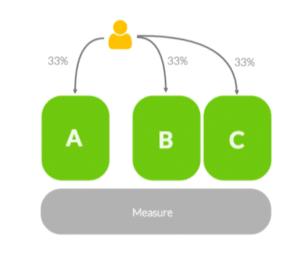 AB Test Experimentation Methode
