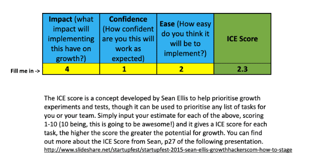 ICE Score Priorisierungsmodell: Beispiel für Testing, Experimentation und Backlog-Priorisierung