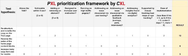 PXL Framework von ConversionXL zur Backlog-Priorisierung von Hypothesen