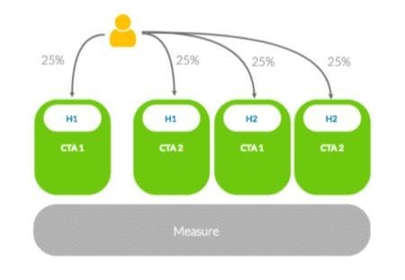 Multivariates Testing Übersicht