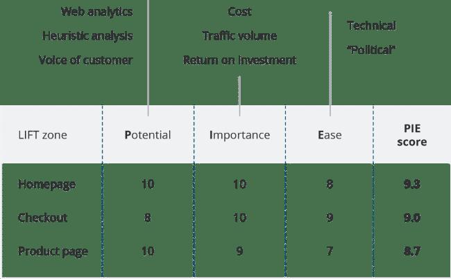PIE Framework für die Priorisierung von Hypothesen und Backlogs in der Produktentwicklung