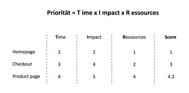 tir-framework-backlog-hypothesen-priorisierung-vorgehen