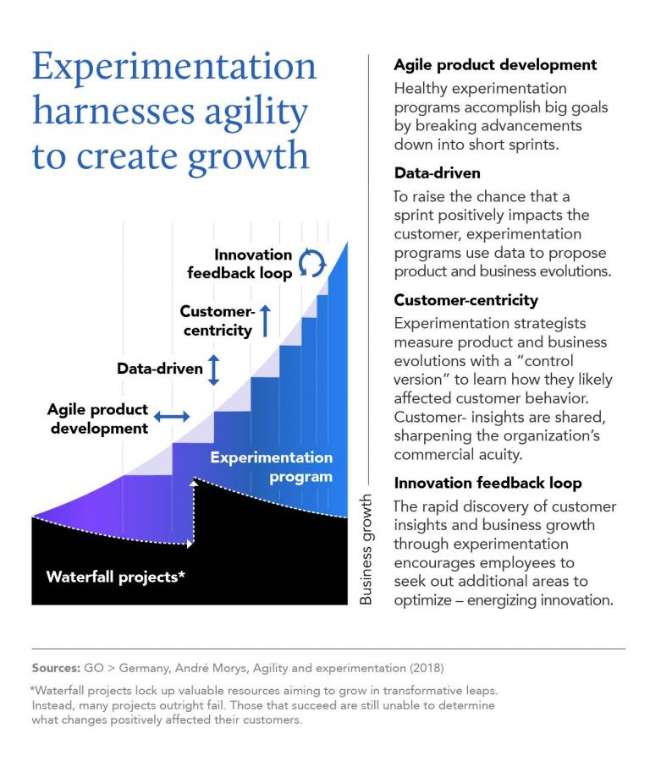 Studie über agile Produktentwicklung und Unternehmenskultur