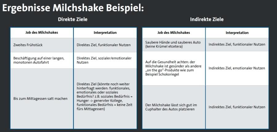beispiel-jobs-to-be-done-methode-milchshake-experiment