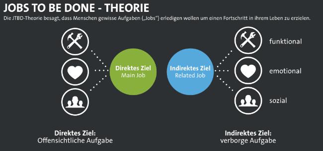 Jobs to be done Theorie Erklärung als Grafik