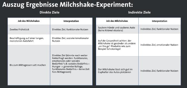 Milchshake Experiment Ergebnisse