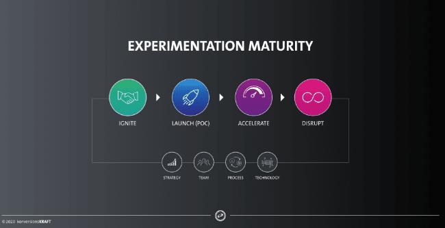 Experimentation Maturity Grafik: Erfolgreiche Testumgebung für Conversion Optimierung