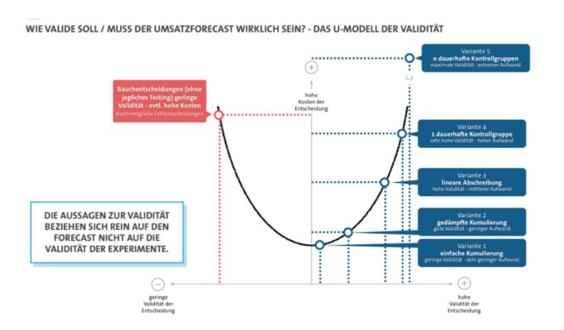 u-modell-validitaet-umsatzvorhersage-umsatzwachstum-berechnen-methode-1