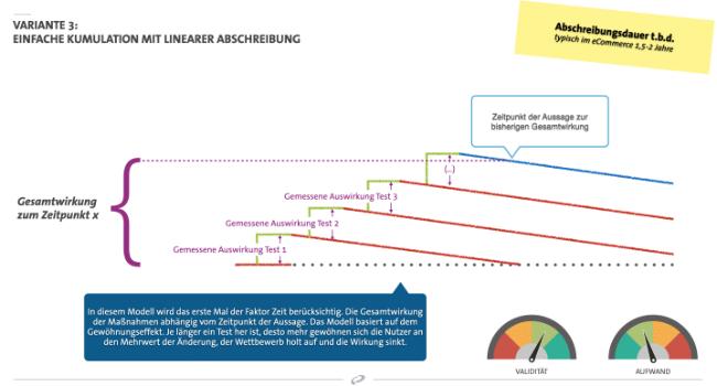 Uplift Vorhersage AB-Testing im E-Commerce mit linearer Abschreibung