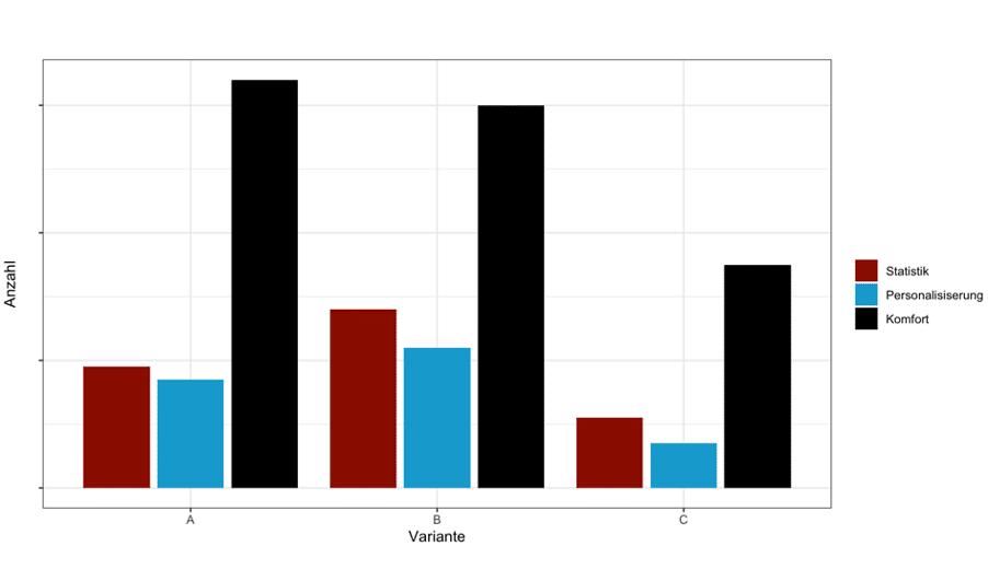 Acceptance Rate im Vergleich als Balkendiagramm