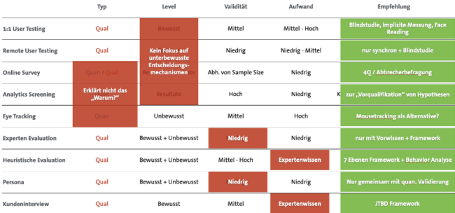 Überblick User Research Methoden