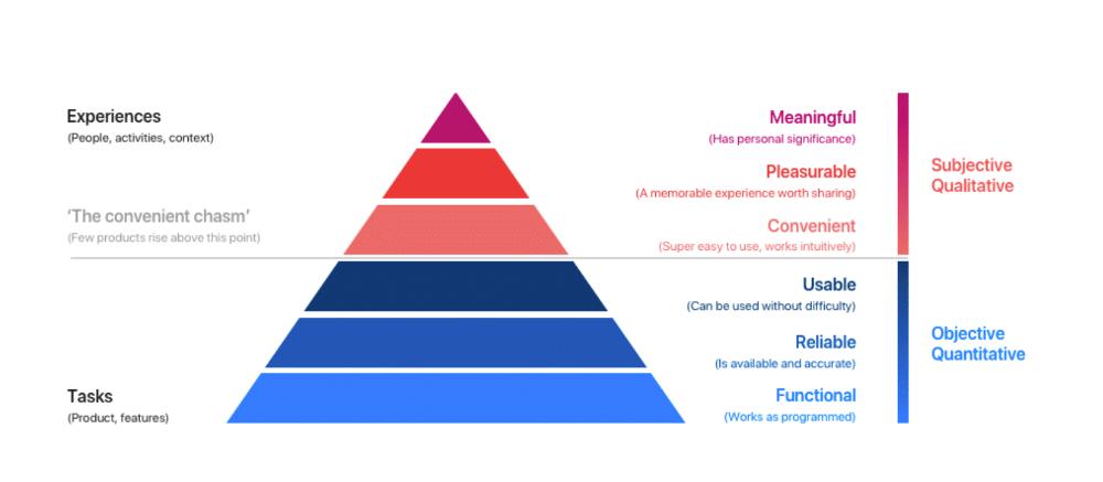 UX-Pyramide-was-ist-User-Experience-Design-personalisierung-grafik