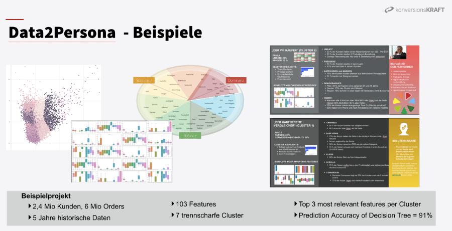 data-to-persona-modell-personalisierung-ecommerce-beispiel-methode-vorgehen
