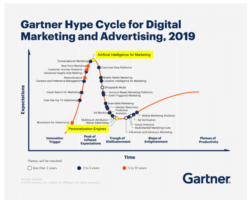 gartner-hype-cycle-marketing-personalisierungsmaßnahmen-ecommerce