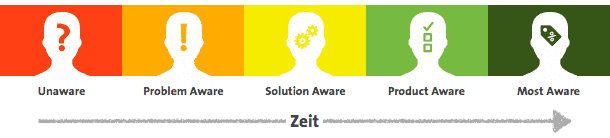 5-stages-of-awareness-schwarzt-customer-journey-management