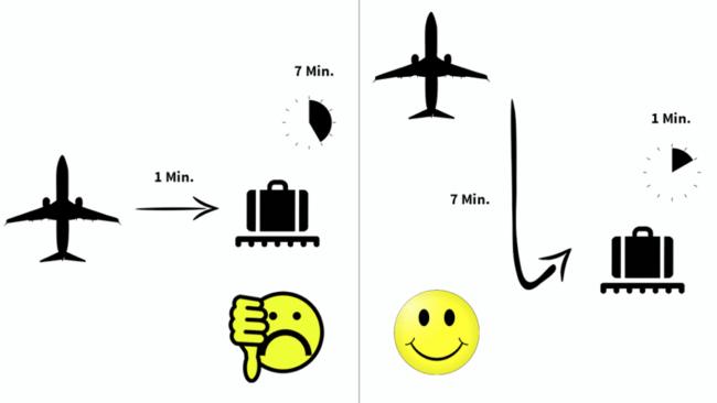Beispiel für Anwendung von Behavioral Science beim Flughafen Houston