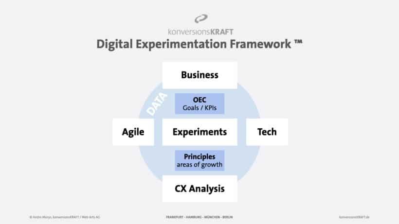 Digital Experimentation Framework