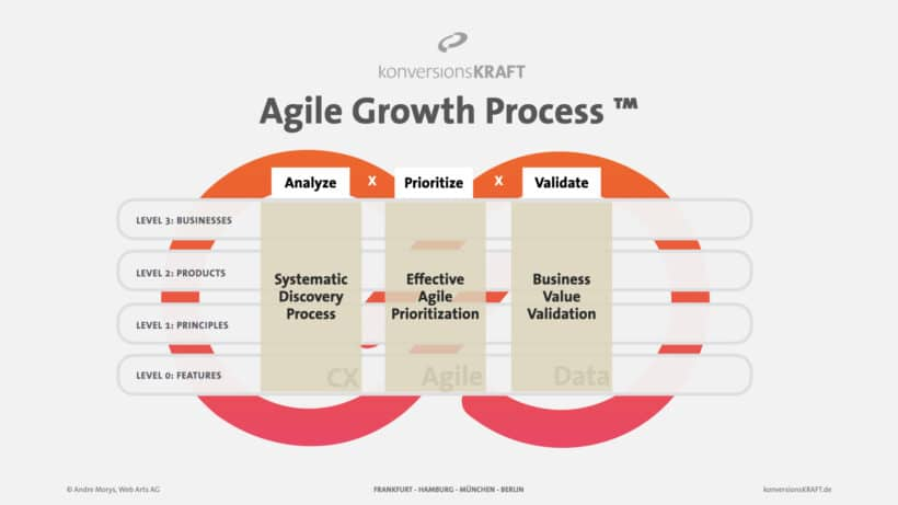 konversionsKRAFT-Agile-Growth-Process.