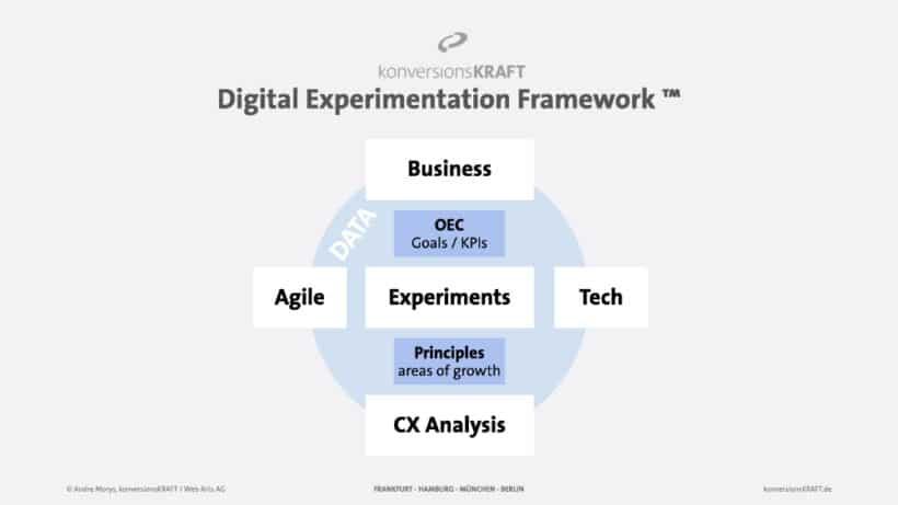 Digital-Experimentation-Framework-methode-unternehmenskultur-aendern