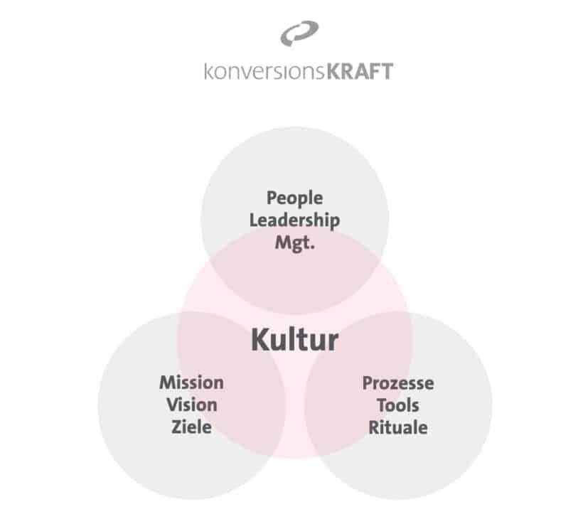 Einflussfaktoren-auf-die-Unternehmenskultur