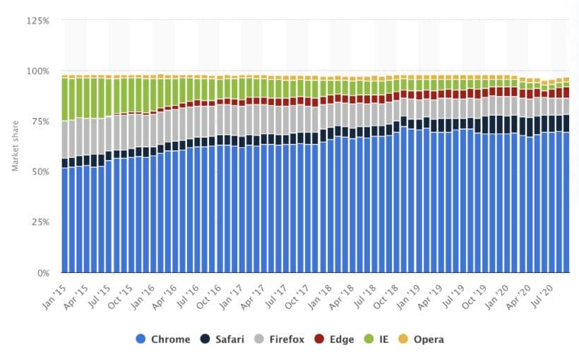US–Marktanteil-Desktop–Internetbrowser-2015-2020