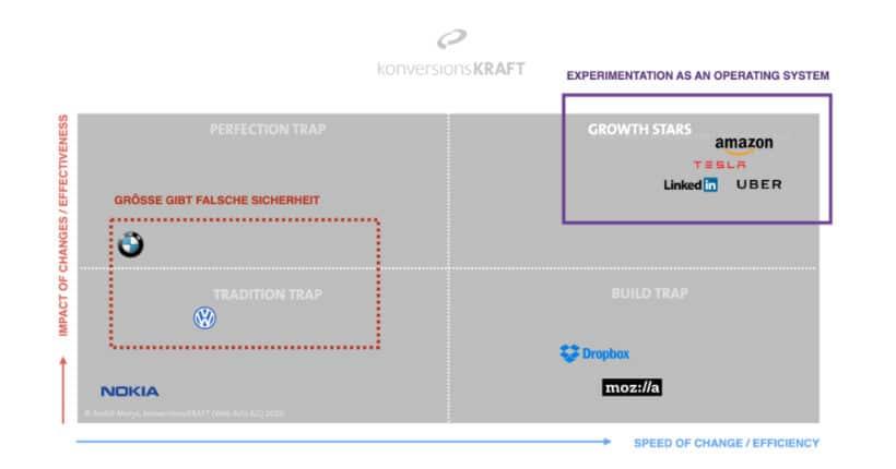 effizienz-versus-effektivität-digitale-transformation