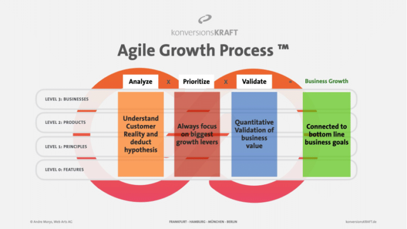 agile-growth-process-konversionskraft-product-discovery
