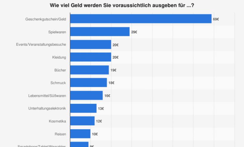 ausgaben-weihnachtsgeschenke-deutschland-statistik