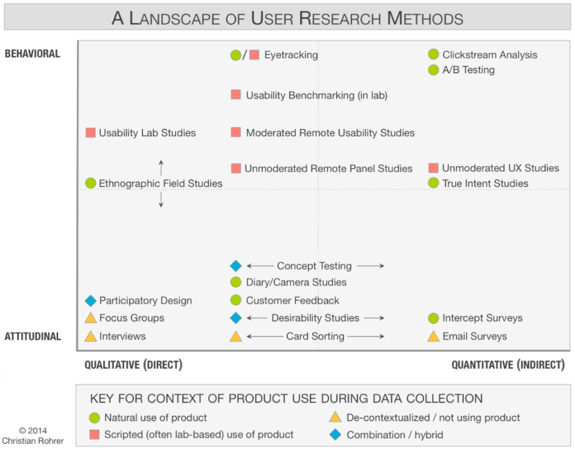 ueberblick-methoden-user-research-nielsen-group