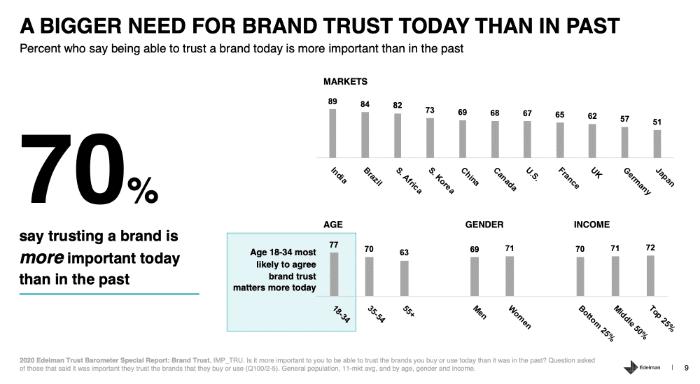 edelmann-trust-barometer-vertrauen-wichtig