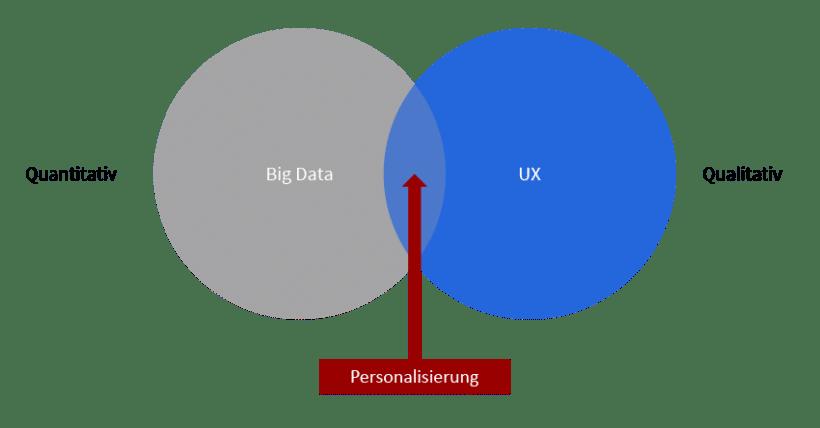 Dynamische Personalisierung entsteht an der Schnittmenge zwischen Data und UX.