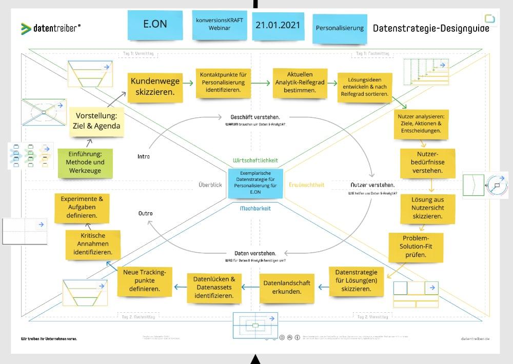 datenstrategie-designguide-datentreiber-vorgehen-personalsierung-methode-1