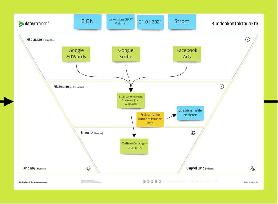 kundenkontaktpunkte-vorgehen-customer-journey-personalisierung-beispiel