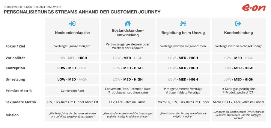 personalisierung-customer-journey-mapping-vorgehen-evaluierung-methoden-1