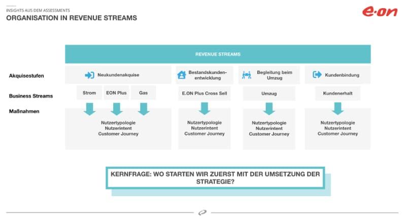 personalisierung-vorgehen-customer-journey-mapping-methode-revenue-streams-beispiel
