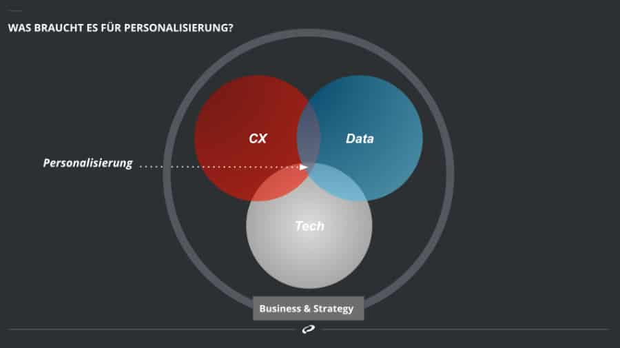 strategie-personalisierung-vorgehen-stakeholder-management
