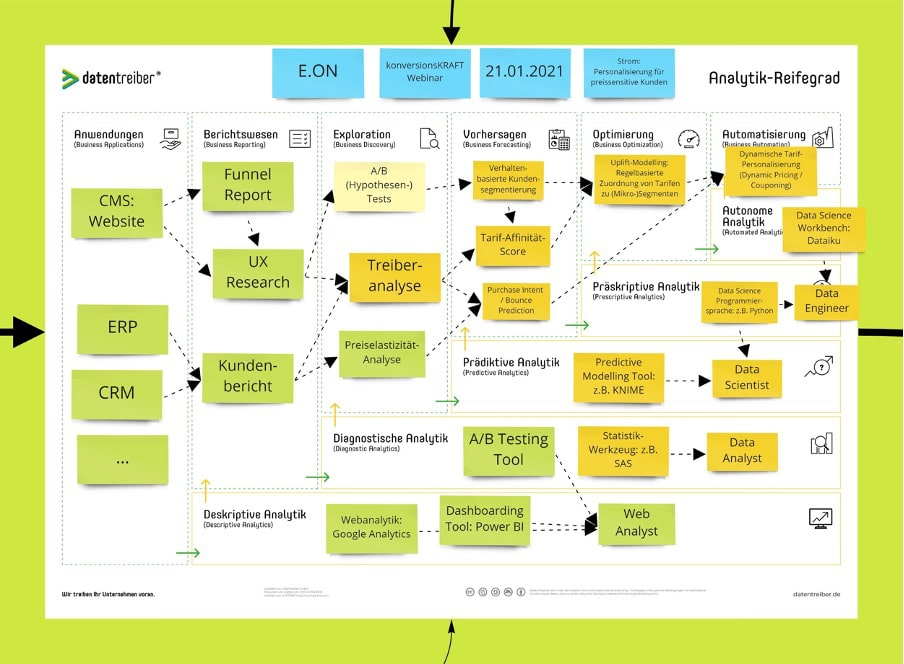 vorgehen-personalisierung-methode-analytik-reifegrad-bestimmen-beispiel-datentreiber-eon