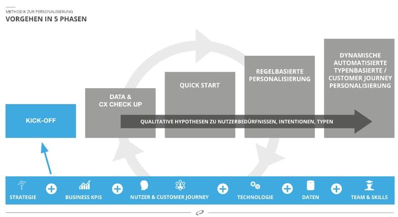 vorgehen-personalisierung-methode-strategie
